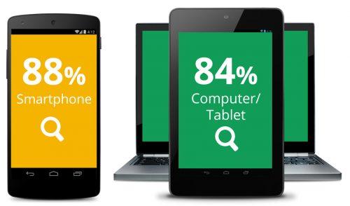消費者の80%(5人に4人)がローカル検索で近くの商品やサービスをみつけています