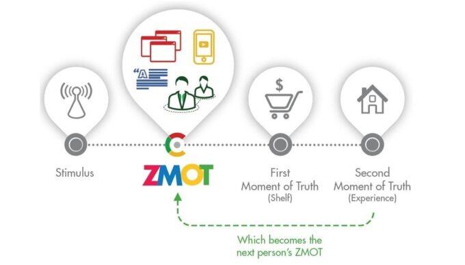 ZMOT:Zero Moment of Truth